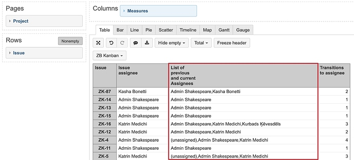 List of Assignees