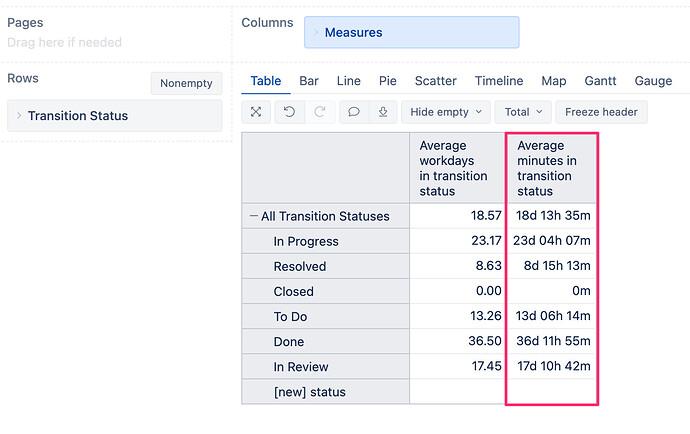 eazyBI_average