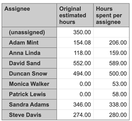 hours-spent-per-assignee