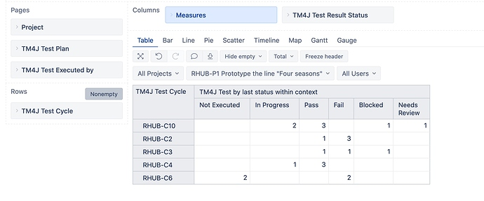 TM4J tests by last execution results