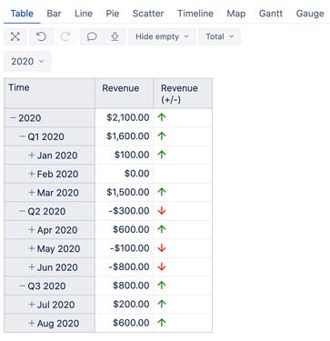 Revenue (1)