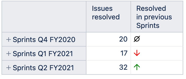 Issues_-_eazyBI